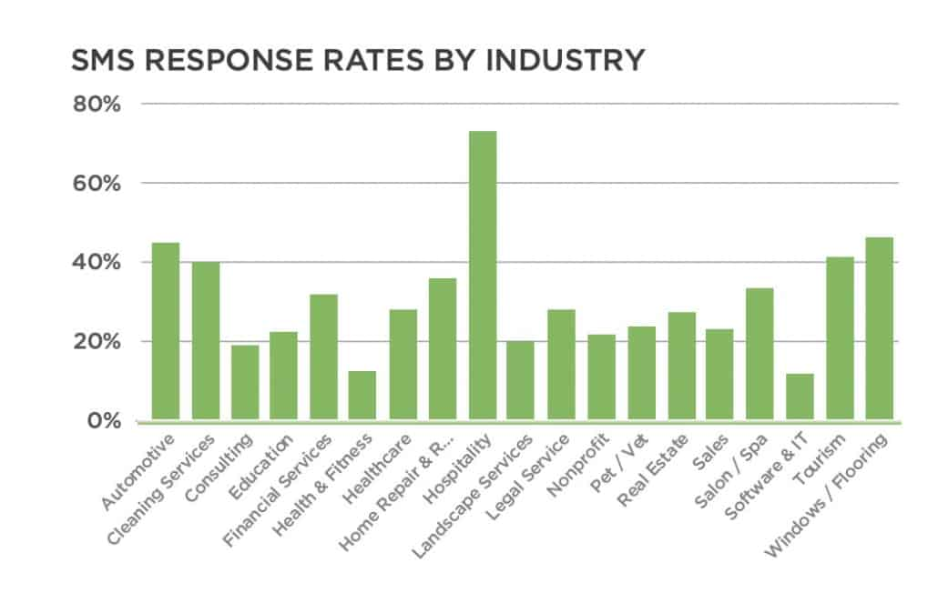 Industry-Specific Response Rates to Text Reminders