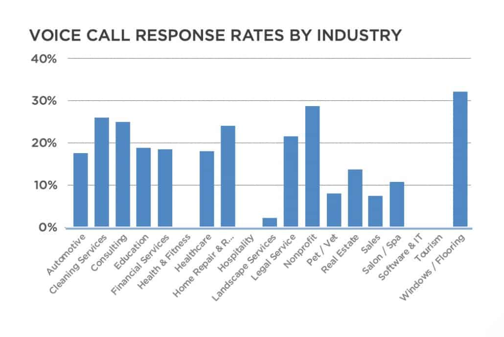 Industry-Specific Voice Reminder Response Rates