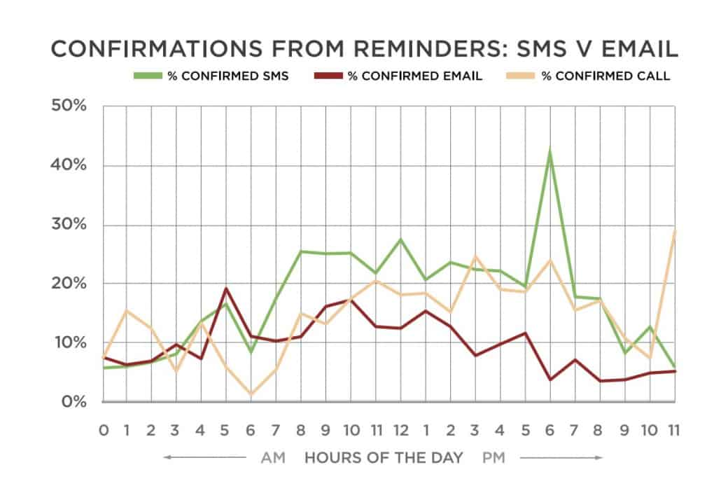 Line graph showing confirmation rates for sms reminders versus email reminders