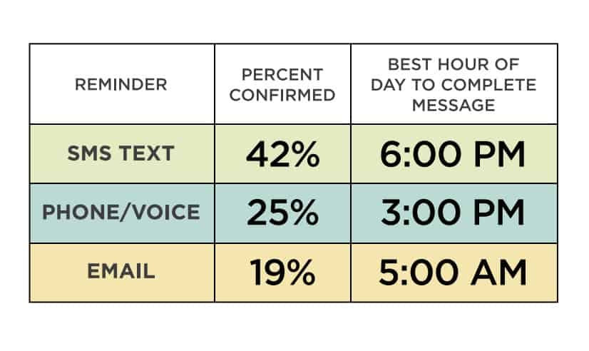 Chart showing the best time of day to send an sms reminder text, voice reminder or email reminder with the expected confirmation rate
