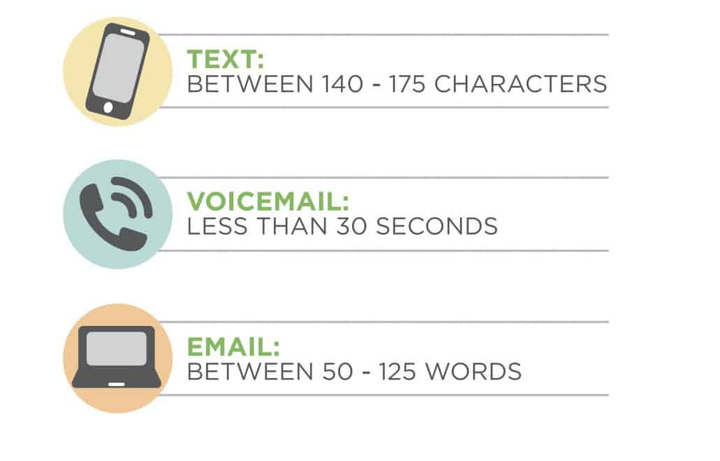 The ideal text reminder is between 140-175 characters
