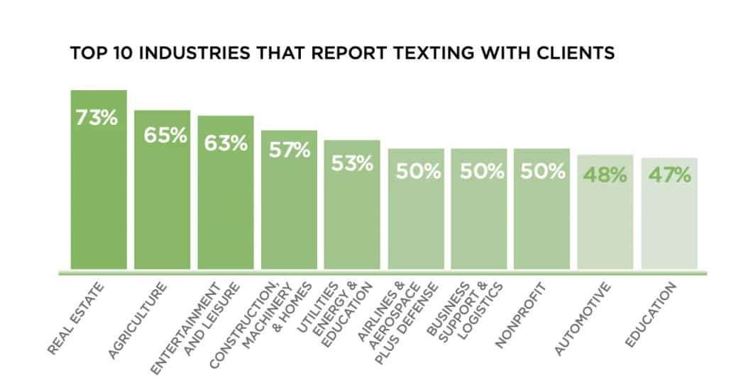 Chart showing which industries actively text with clients.