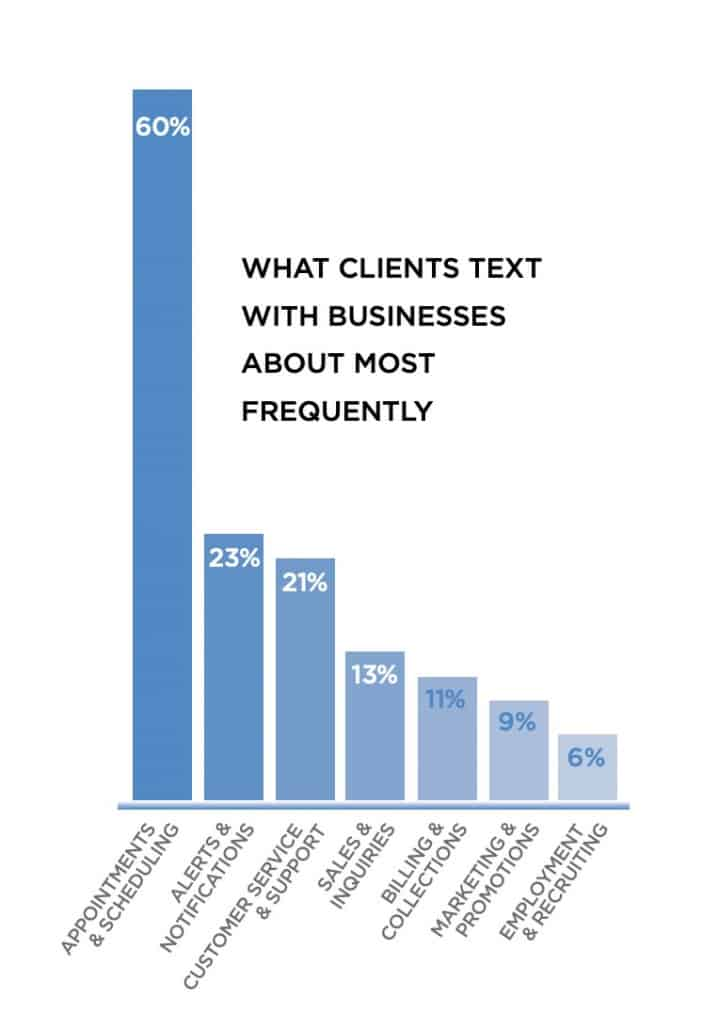 Chart showing which topics businesses are texting with their clients about.